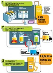 le programme de revalorisation des huiles usagées chez Mc Donald's