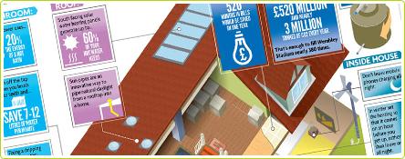 Infographie : la maison écologique