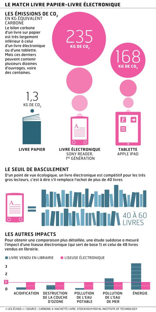 Infographie comparative des émissions de GES entre un livre, une tablette et une liseuse.