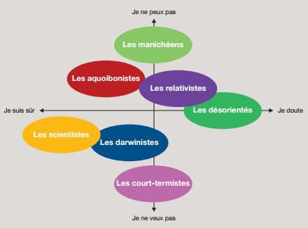 La cartographie des écolo-sceptiques selon Euromed-Management