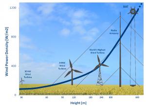 Comparatif entre les éoliennes classiques et les éoliennes exploitant les vents d'altitude